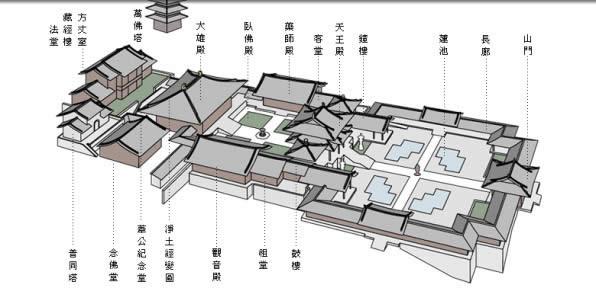 中国佛教寺院建筑的基本格局