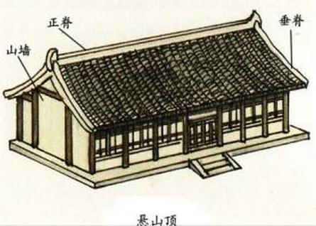 古建筑屋顶-悬山式.jpg